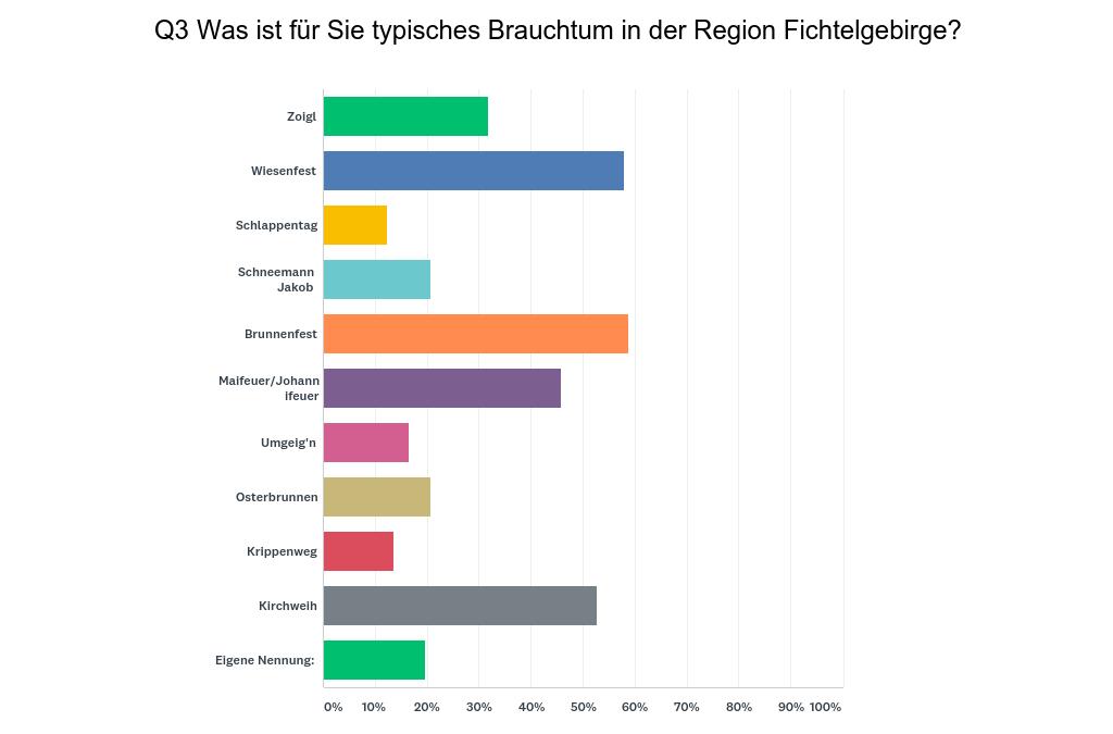Auswertung des Fragebogens Typisch Fichtelgebirge?! – Brauchtum (Stand: August 2019)