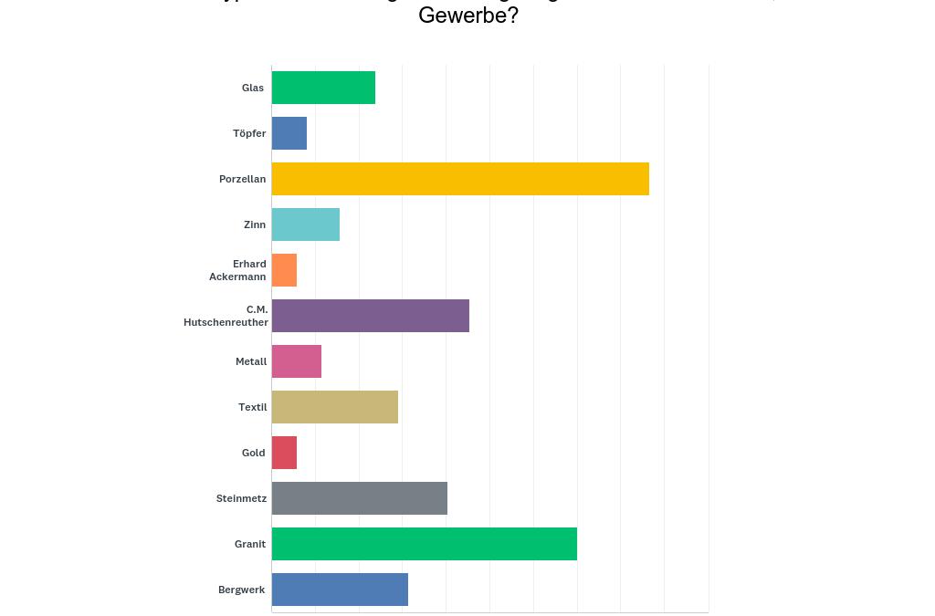 Auswertung des Fragebogens Typisch Fichtelgebirge?! – Industrie & Handwerk (Stand: August 2019)