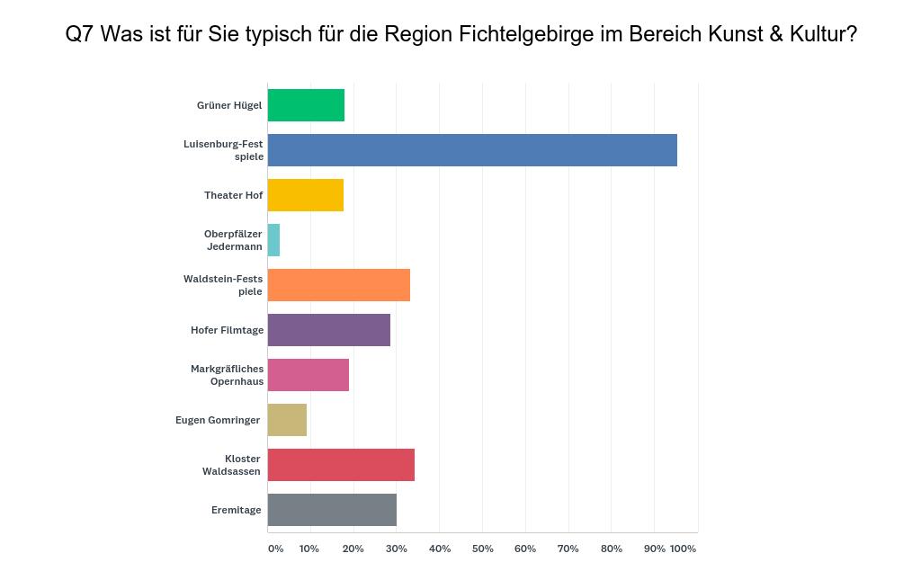 Auswertung des Fragebogens Typisch Fichtelgebirge?! – Kunst & Kultur (Stand: August 2019)